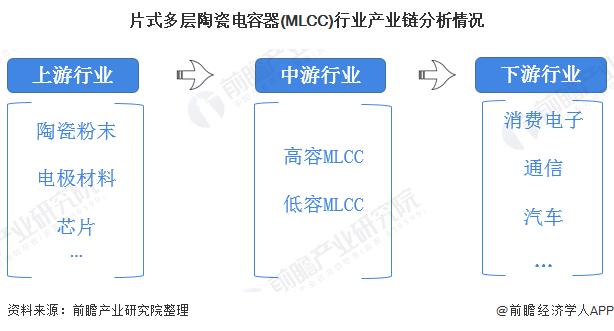片式多层陶瓷电容器(MLCC)行业产业链分析情况