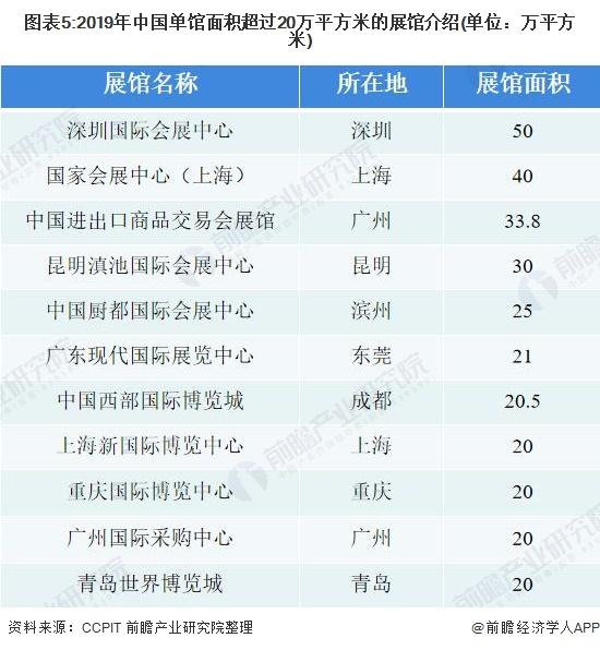 图表5:2019年中国单馆面积超过20万平方米的展馆介绍(单位:万平方米)