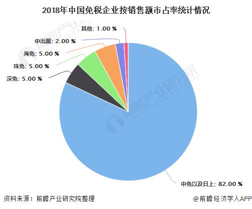 2018年中国免税企业按销售额市占率统计情况
