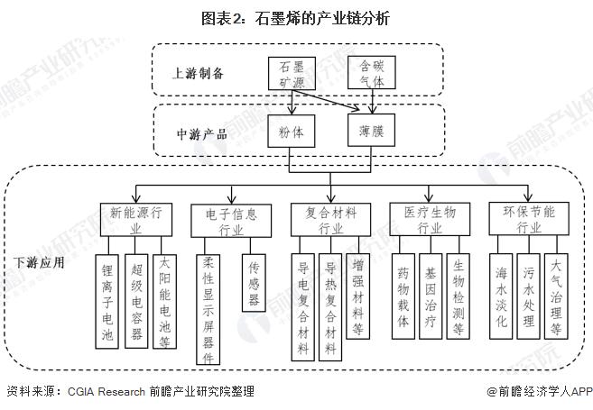 图表2:石墨烯的产业链分析