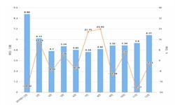 2019年12月河南省汽车产量及增长情况分析