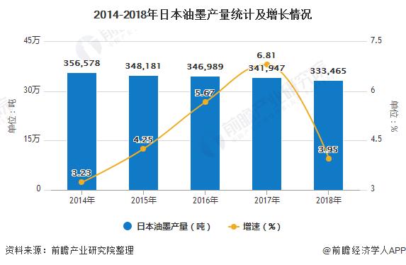 2014-2018年日本油墨產量統計及增長情況
