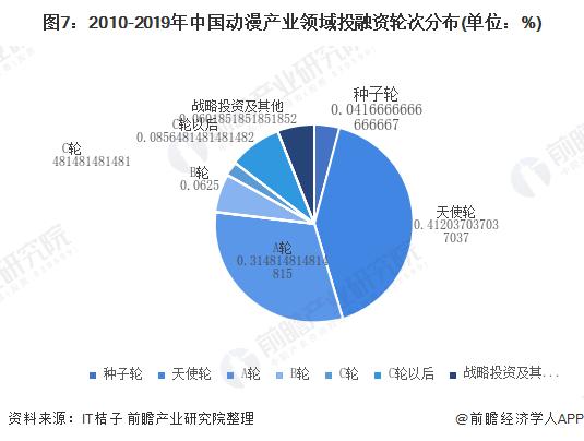 图7:2010-2019年中国动漫产业领域投融资轮次分布(单位:%)