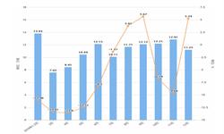 2019年12月湖北省铝材产量及增长情况分析