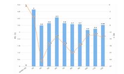 2019年前12月全国金属切削机床产量为41.6万台