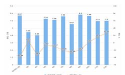 2019年1-12月山东省化学纤维产量及增长情况分析