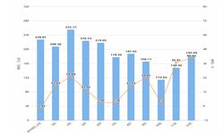 2019年12月湖北省空调产量及增长情况分析