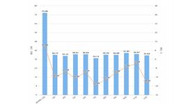 2019年12月河南省十种有色金属产量及增长情况分析