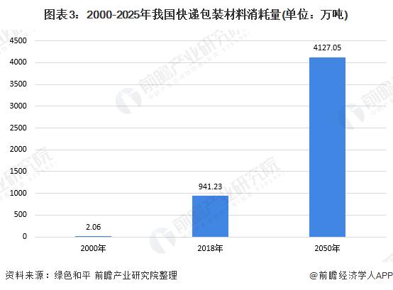 图表3:2000-2025年我国快递包装材料消耗量(单位:万吨)
