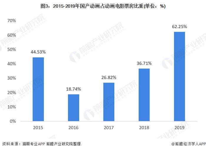 图3:2015-2019年国产动画占动画电影票房比重(单位:%)