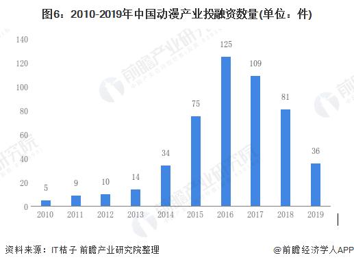 图6:2010-2019年中国动漫产业投融资数量(单位:件)