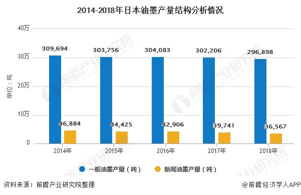 2014-2018年日本油墨產量結構分析情況