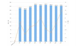2019年11月全国乳制品产量及增长情况分析