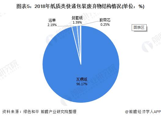 图表5:2018年纸质类快递包装废弃物结构情况(单位:%)