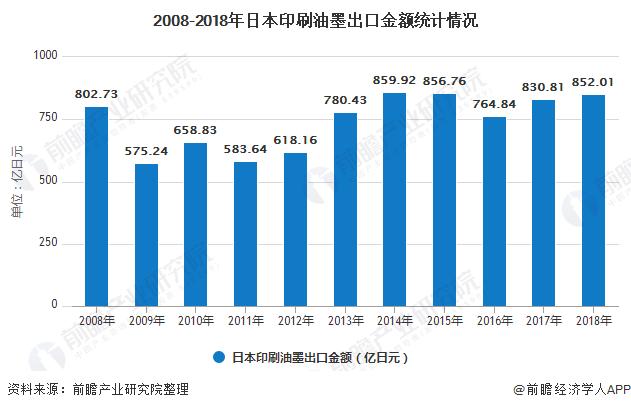 2008-2018年日本印刷油墨出口金額統計情況