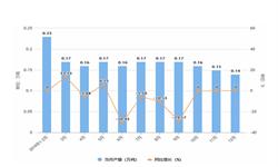 2019年12月黑龙江省纱产量及增长情况分析