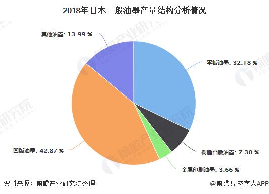 2018年日本一般油墨產量結構分析情況