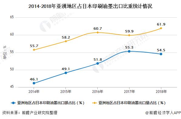 2014-2018年亞洲地區占日本印刷油墨出口比重統計情況