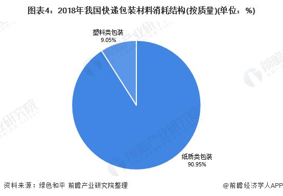 图表4:2018年我国快递包装材料消耗结构(按质量)(单位:%)