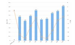 2019年11月全国葡萄酒产量及增长情况分析