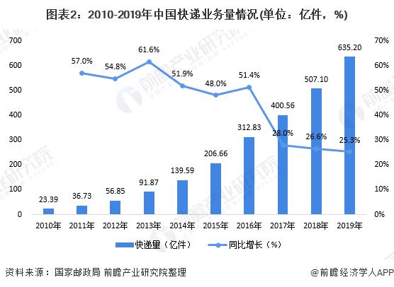 图表2:2010-2019年中国快递业务量情况(单位:亿件,%)