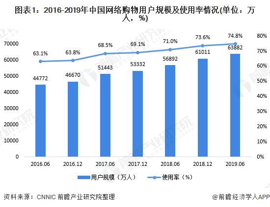 图表1:2016-2019年中国网络购物用户规模及使用率情况(单位:万人,%)