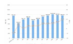 2019年12月江西省水泥产量及增长情况分析