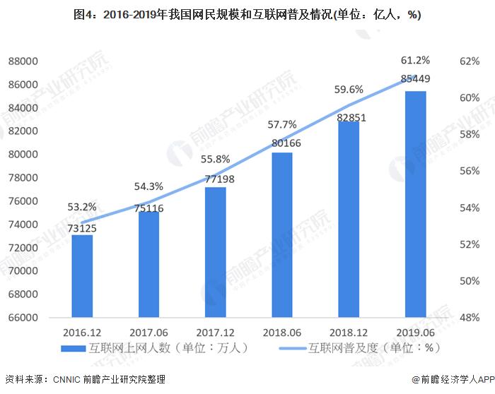 图4:2016-2019年我国网民规模和互联网普及情况(单位:亿人,%)