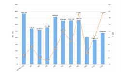 2019年1-12月广东省饮料产量及增长情况分析