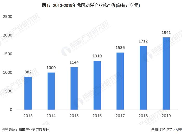 图1:2013-2019年我国动漫产业总产值(单位:亿元)