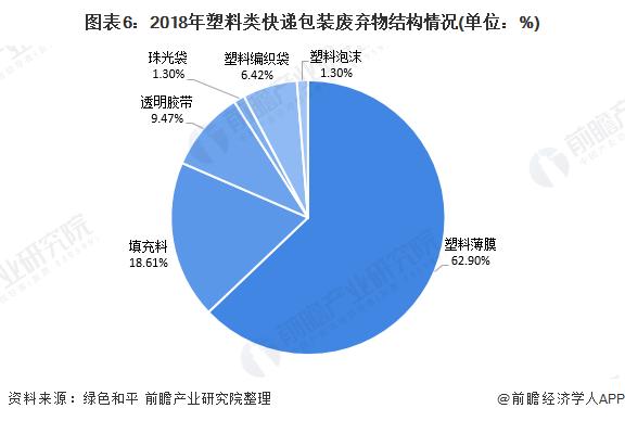图表6:2018年塑料类快递包装废弃物结构情况(单位:%)