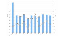 2019年1-12月湖南省原盐产量及增长情况分析