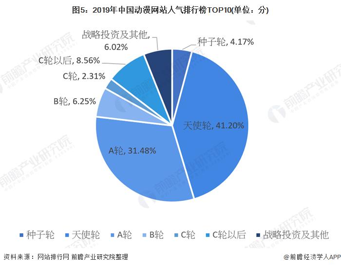 图5:2019年中国动漫网站人气排行榜TOP10(单位:分)