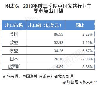 图表6:2019年前三季度中国家纺行业主要市场出口额