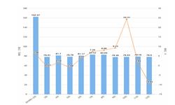 2019年12月份山东省十种有色金属产量及增长情况分析