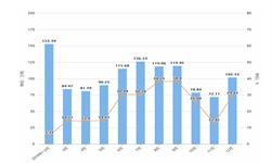 2019年12月湖北省饮料产量及增长情况分析