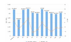 2019年11月我国<em>印刷</em>、装订<em>机械</em>进口金额及增长情况分析