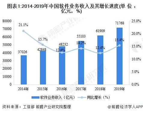 图表1:2014-2019年中国软件业务收入及其增长速度(单位:亿元,%)