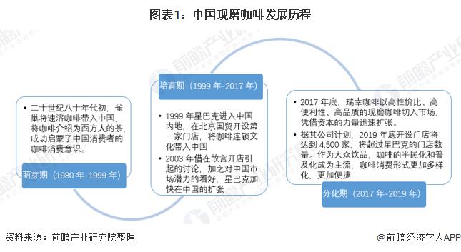 图表1:中国现磨咖啡发展历程