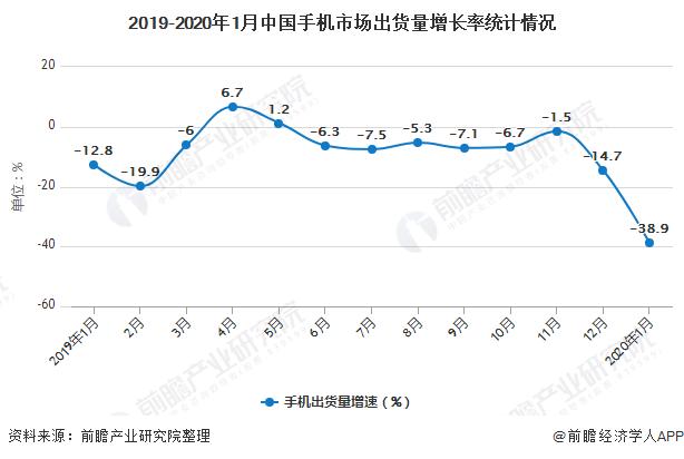 2019-2020年1月中国手机市场出货量增长率统计情况