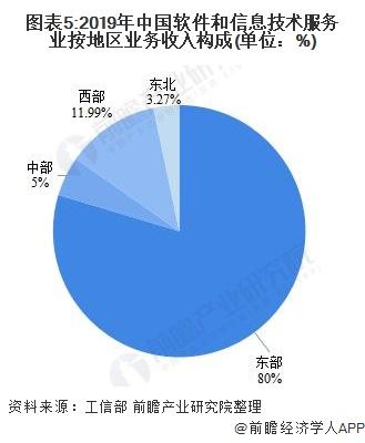 图表5:2019年中国软件和信息技术服务业按地区业务收入构成(单位:%)