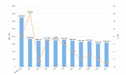 2019年12月湖南省钢材产量及增长情况分析