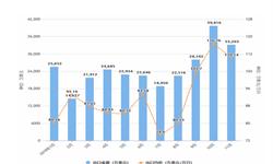 2019年11月我国手表进口量及金额均价情况分析