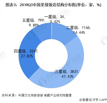 图表3:2019Q3中国星级饭店结构分布图(单位:家,%)