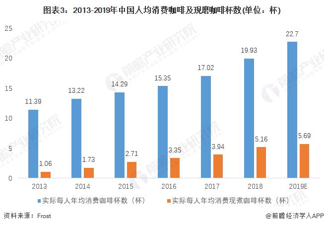 图表3:2013-2019年中国人均消费咖啡及现磨咖啡杯数(单位:杯)