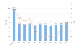 2019年1-12月江西省化学纤维产量及增长情况分析