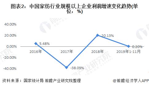 图表2:中国家纺行业规模以上企业利润增速变化趋势(单位:%)