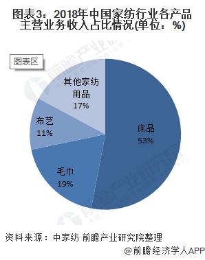 图表3:2018年中国家纺行业各产品主营业务收入占比情况(单位:%)