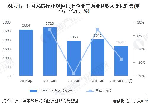 图表1:中国家纺行业规模以上企业主营业务收入变化趋势(单位:亿元,%)