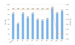 2019年11月我国食糖出口量及金额均价情况分析